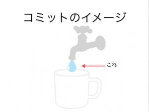 コミットはコップに貯まる水のイメージ