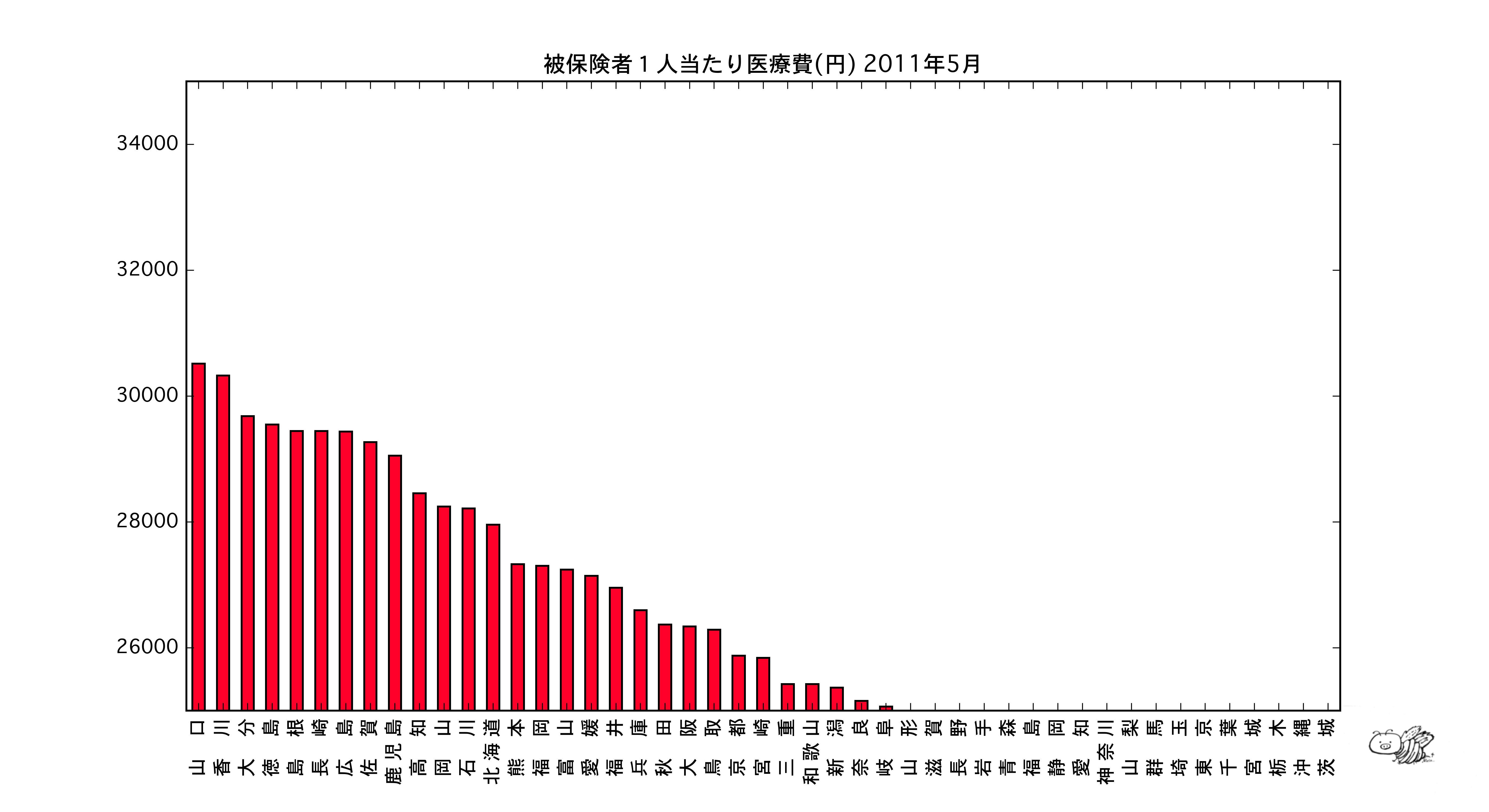 2011-5_cost-per-user_sort