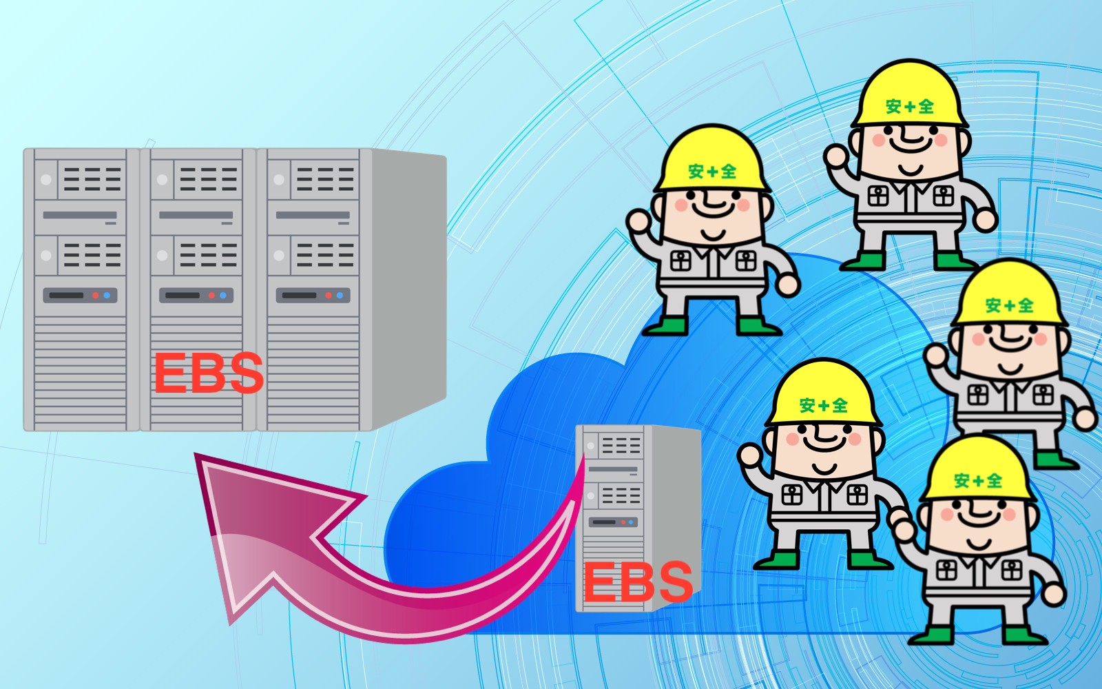 ダウンタイムゼロでEC2 CentOS7のEBSボリュームを拡張する方法