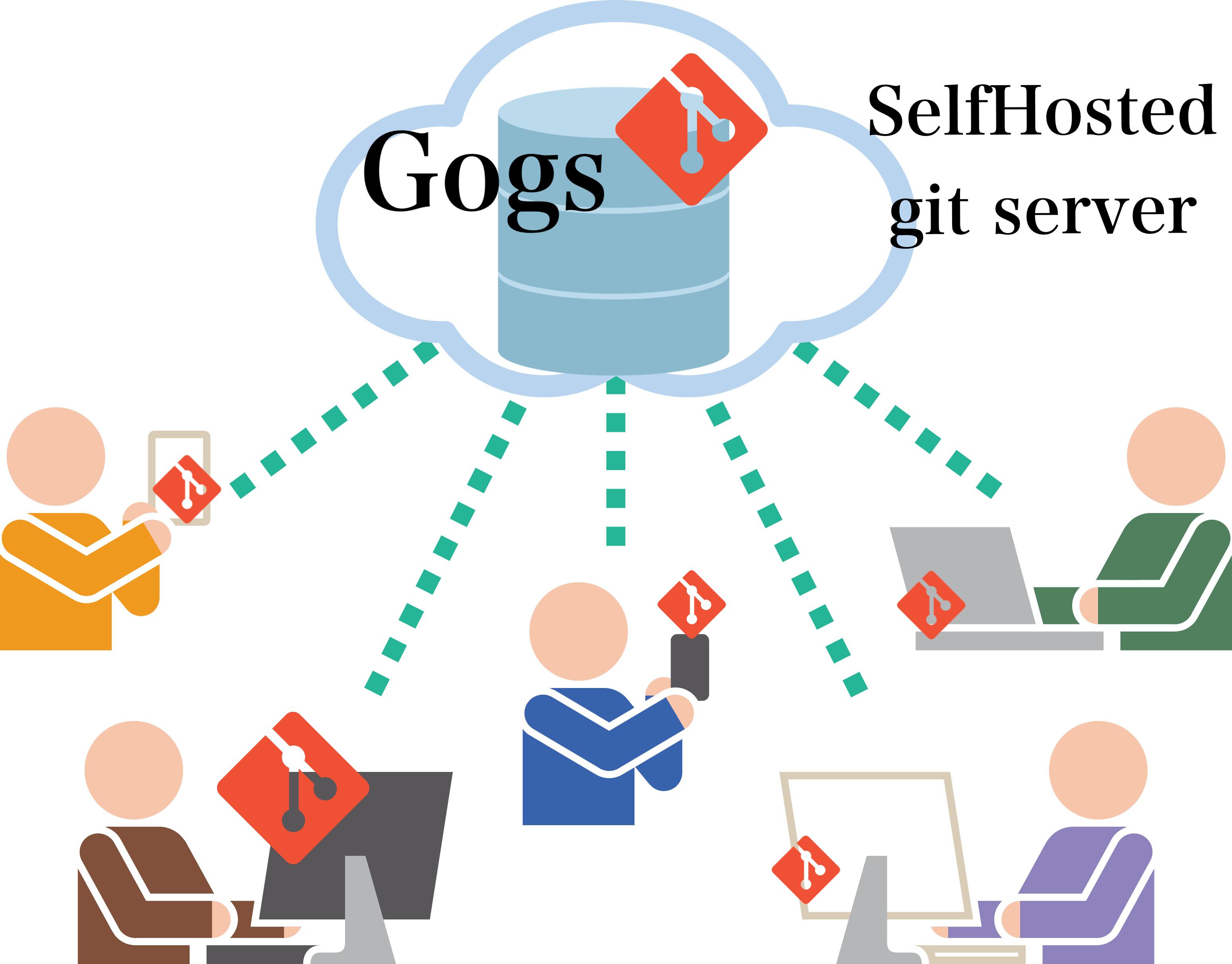 CentOS7上にSelfHostedなgit repository serverのGogsを構築する方法