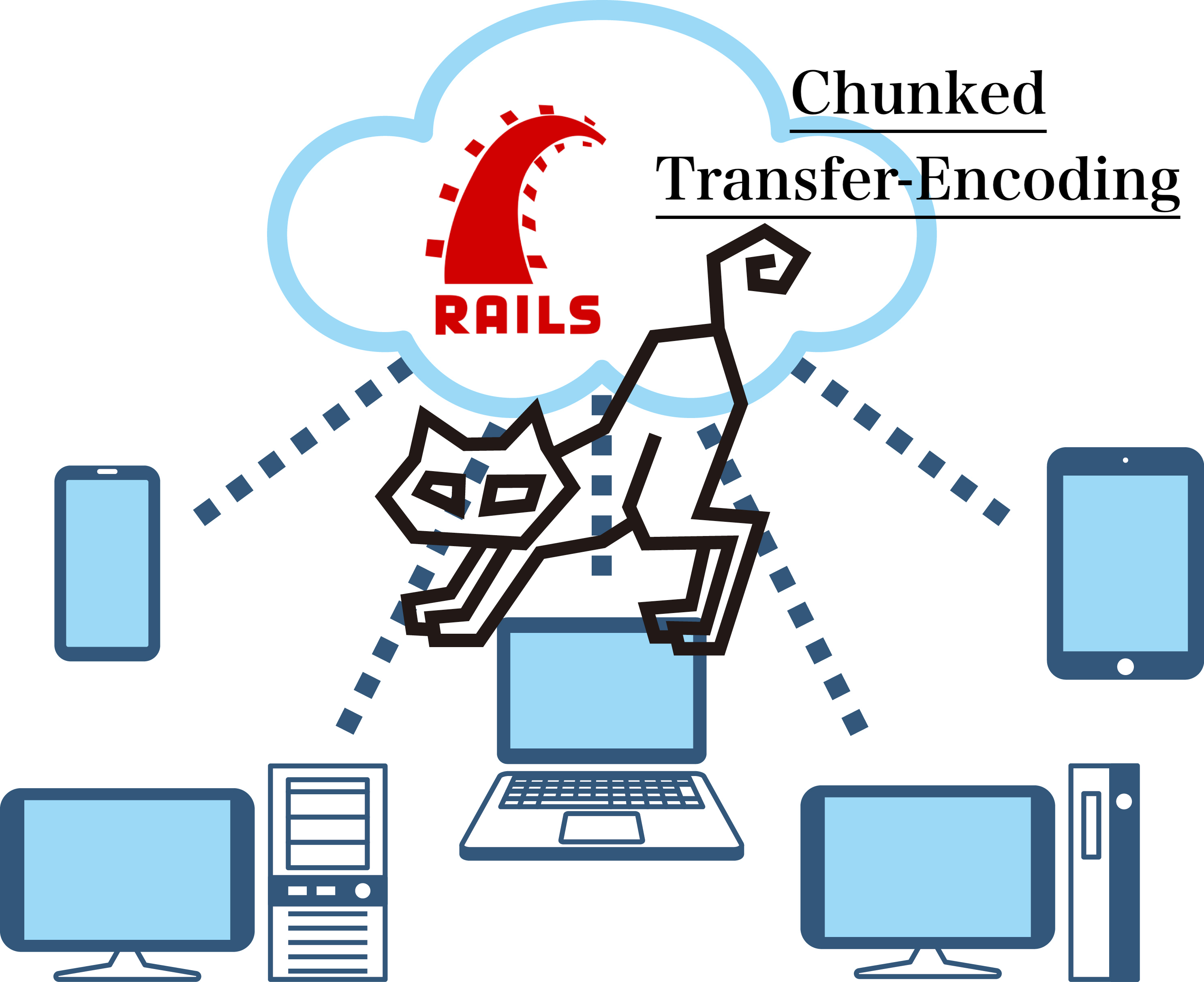 Chunked Transfer-Encoding
